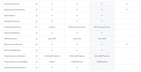 Screenshot of Wix's paid plan comparative features table