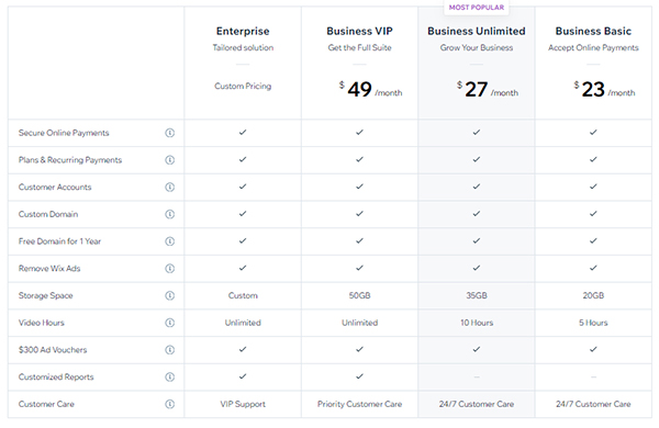 Screenshot of Wix's paid plan comparative features table highlighting Business Unlimited as the most popular option