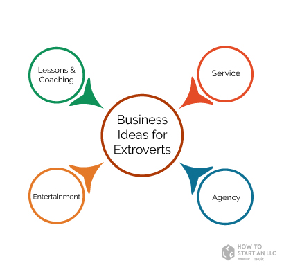 Business ideas for extroverts subcategories