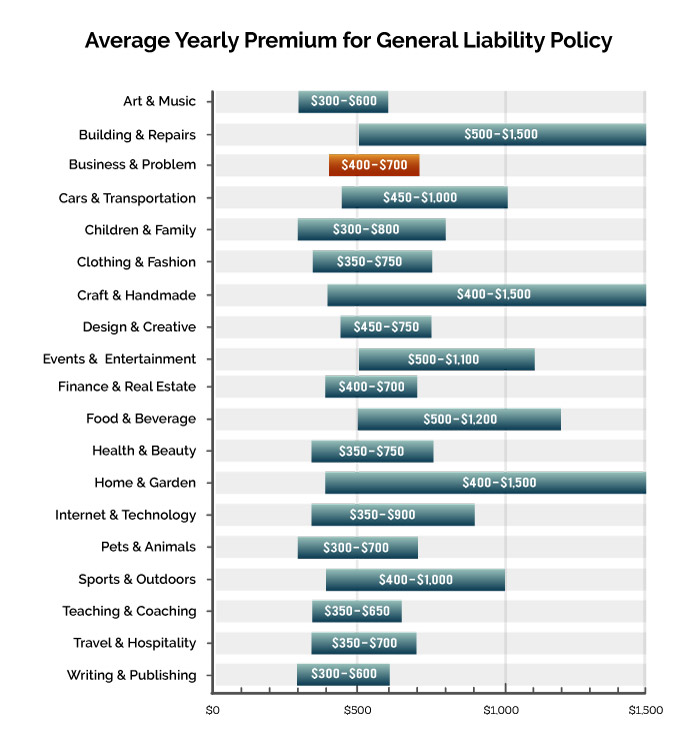 Graph showing average price of general liability insurance prices per industry