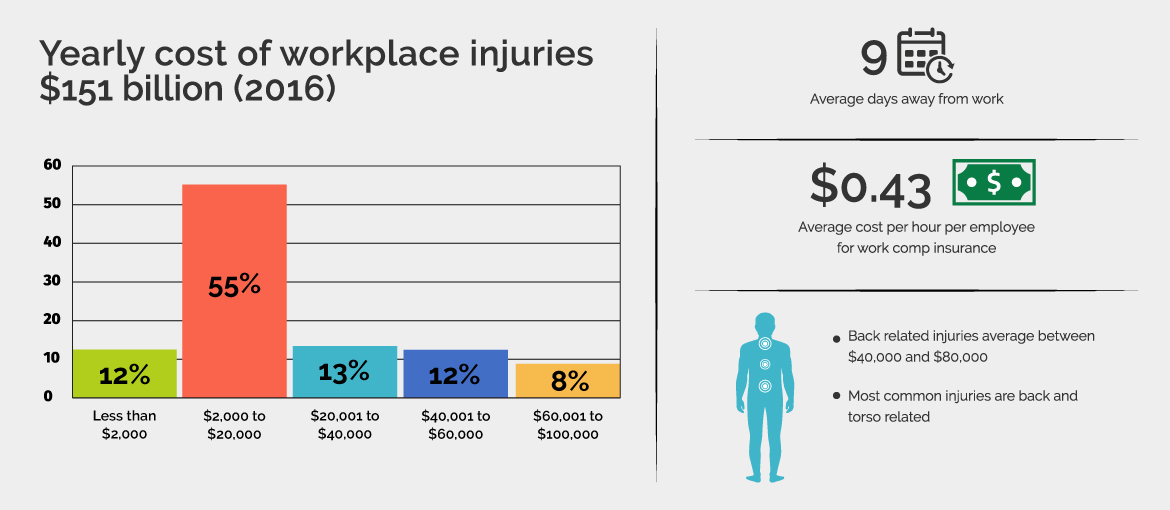 Chart: Yearly cost of workplace injuries $151 billion (2016)
