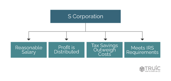 diagram showing the requirements of an s corp