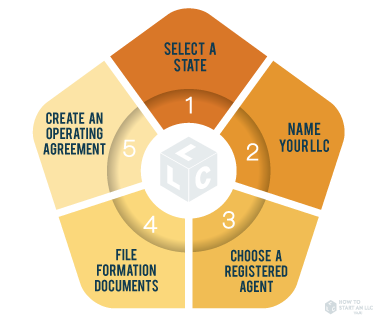 Form An Llc In Five Easy Steps