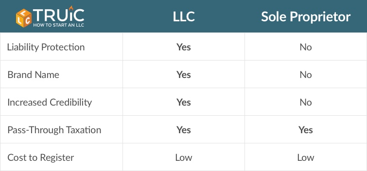 table showing the differences between sole proprietorships and L L Cs