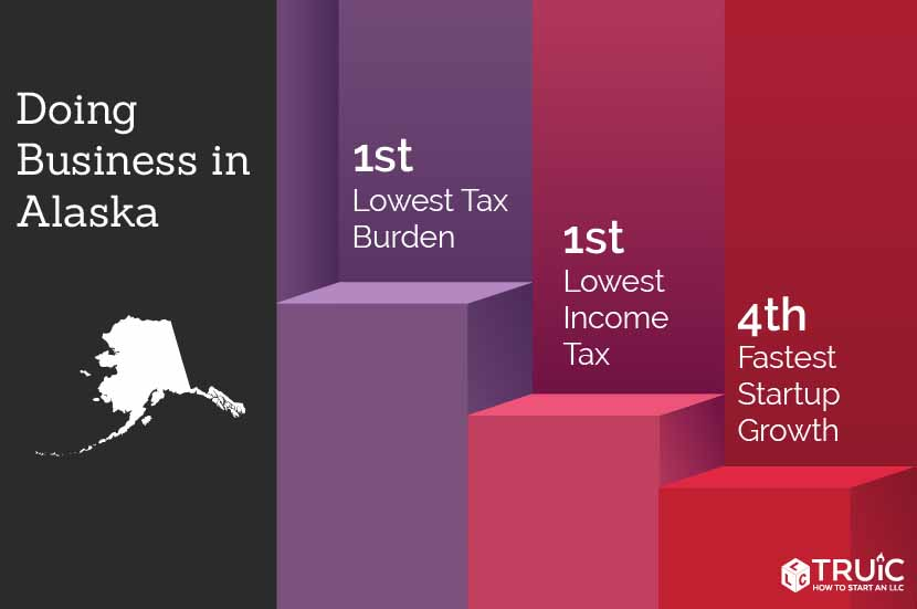 Alaska rankings: 1st, lowest tax burden; 5th, lowest sales tax; 4th, fastest startup growth