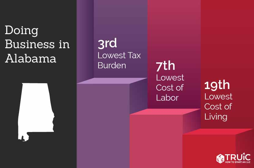 Alabama rankings: 3rd, lowest tax burden; 6th, lowest cost of labor; 9th, lowest cost of living