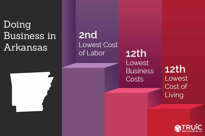 Arkansas rankings: 9th, lowest business costs; 7th, quality of life; 2nd, lowest labor costs