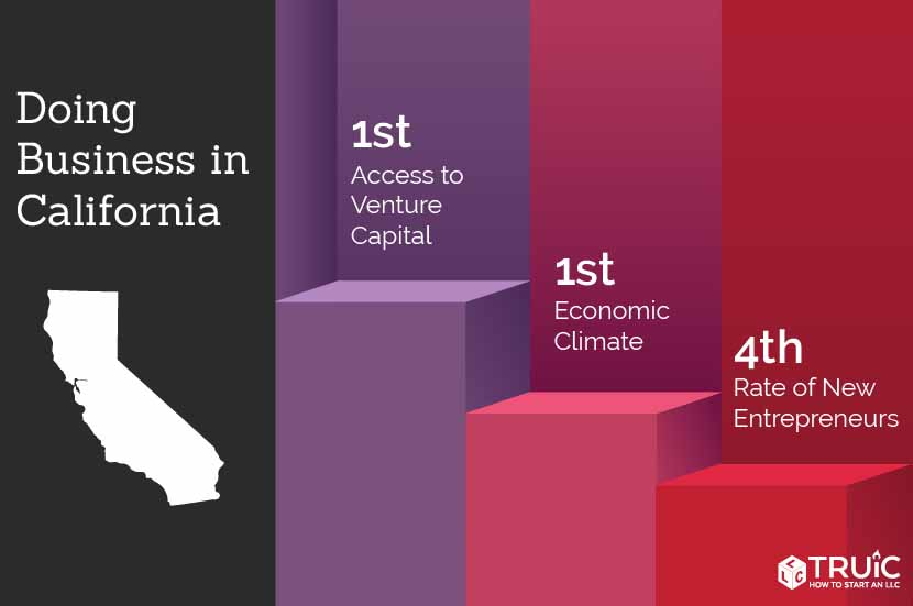 California rankings: 1st, access to venture capital; 2nd, economic climate; 4th, entrepreneurship
