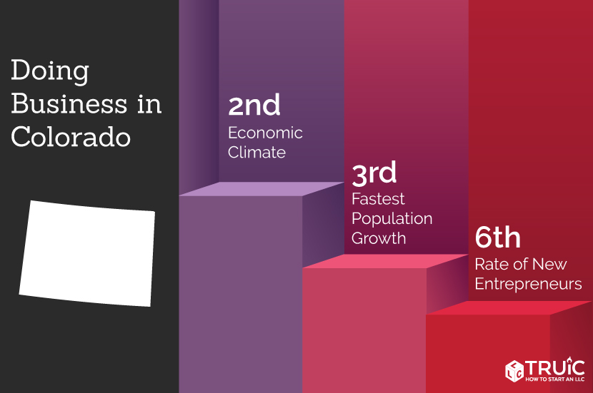 Colorado rankings: 6th, access to venture capital; 3rd, economic climate; 8th, entrepreneurship