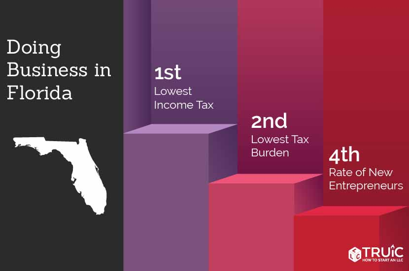 Florida rankings: 1st, lowest income taxes; 1st, economic growth prospects; 2nd, entrepreneurship