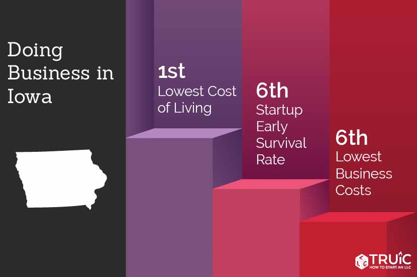 Iowa rankings: 6th, lowest business costs; 5th, most educated; 6th, business survival rate
