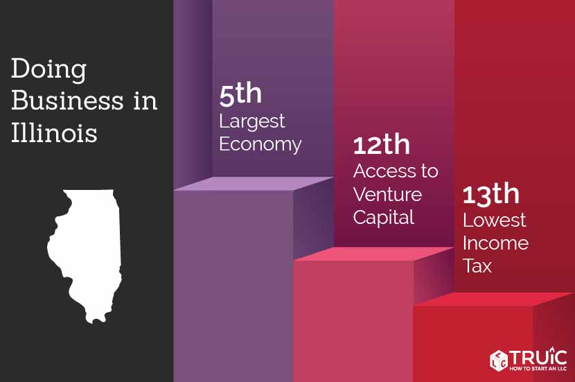Illinois rankings: 11th, access to venture capital; 5th, largest economy; 11th, cost of labor