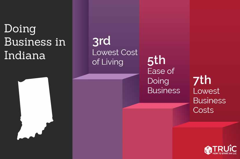 Indiana rankings: 1st, ease of doing business; 9th, access to funding; 9th, lowest sales tax