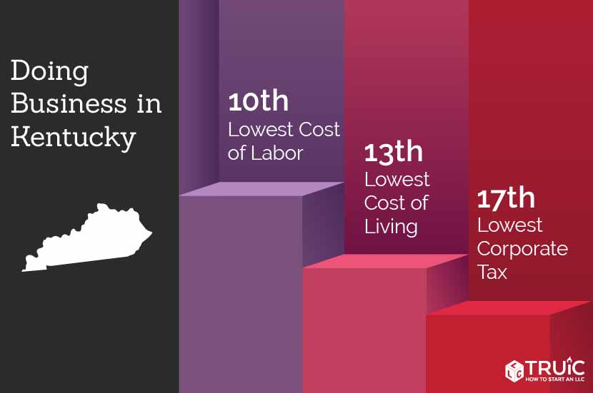 Kentucky rankings: 10th, lowest business costs; 14th, lowest sales tax; 2nd, lowest cost of living