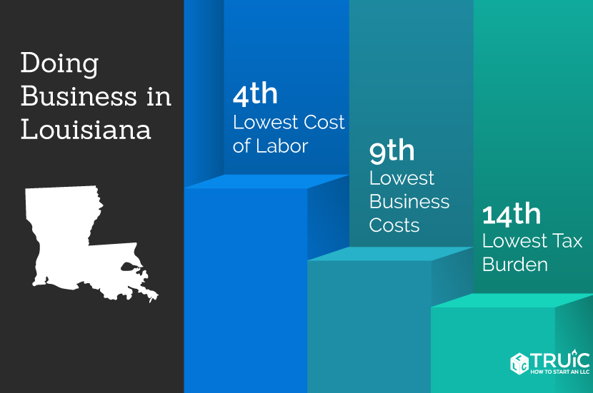 Louisiana rankings: 7th, lowest business costs; 15th, lowest tax burden; 5th, lowest cost of living