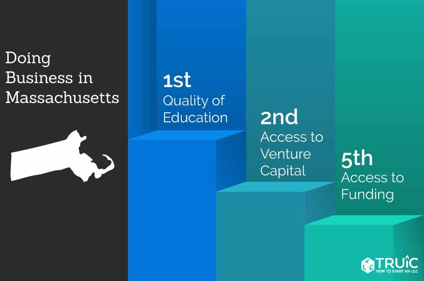 Massachusetts rankings: 2nd, access to venture capital; 5th, business survival rate; 4th, access to funding