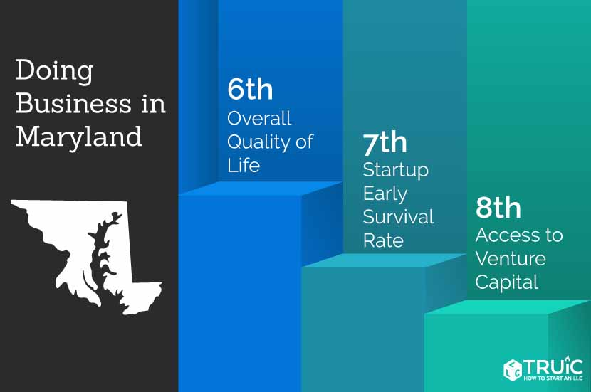 Maryland rankings: 1st, business survival rate; 13th access to venture capital; 11th, most educated