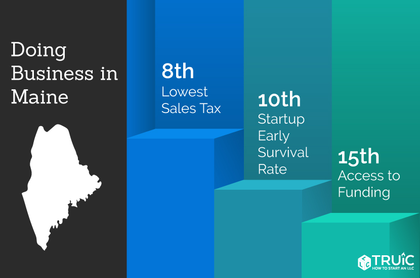 Maine rankings: 8th, lowest sales tax; 12th, quality of life; 10th, business survival rate