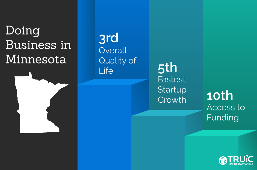 Minnesota rankings: 5th, fastest startup growth; 2nd, quality of life; 8th, access to funding