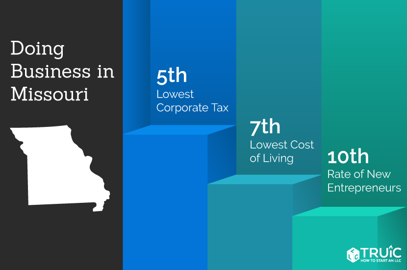 Missouri rankings: 5th, lowest corporate tax rate; 11th, entrepreneurship; 11th, ease of doing business