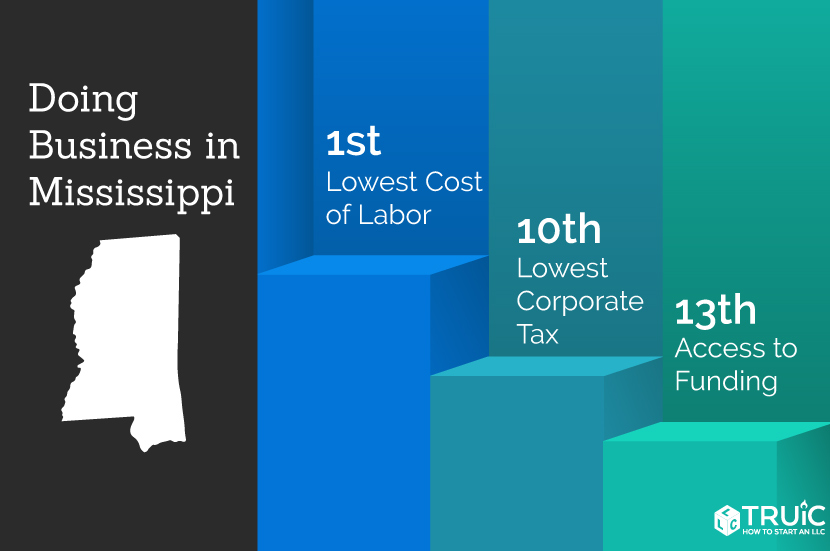 Mississippi rankings: 1st, lowest cost of labor; 6th, quality of life; 1st, lowest cost of living