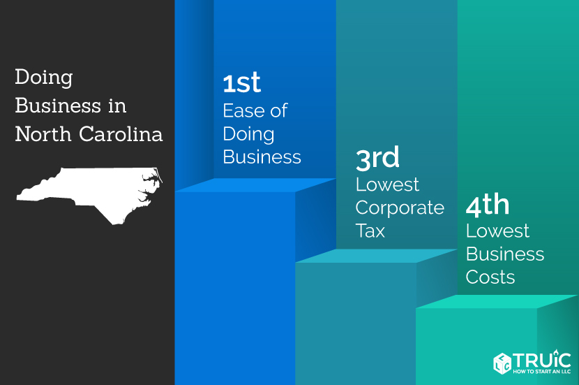North Carolina rankings: 2nd, lowest business costs; 9th, ease of doing business; 3rd, lowest corporate taxes