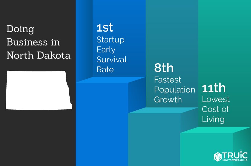 North Dakota rankings: 1st, business survival rate; 2nd, fastest population growth; 1st, quality of life