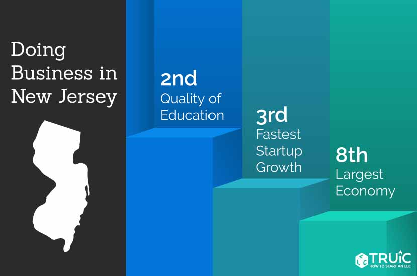 New Jersey rankings: 3rd, fastest startup growth; 2nd, most educated; 8th, largest economy