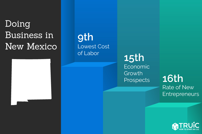 New Mexico rankings: 8th, quality of life; 12th, lowest cost of labor; 17th, entrepreneurship