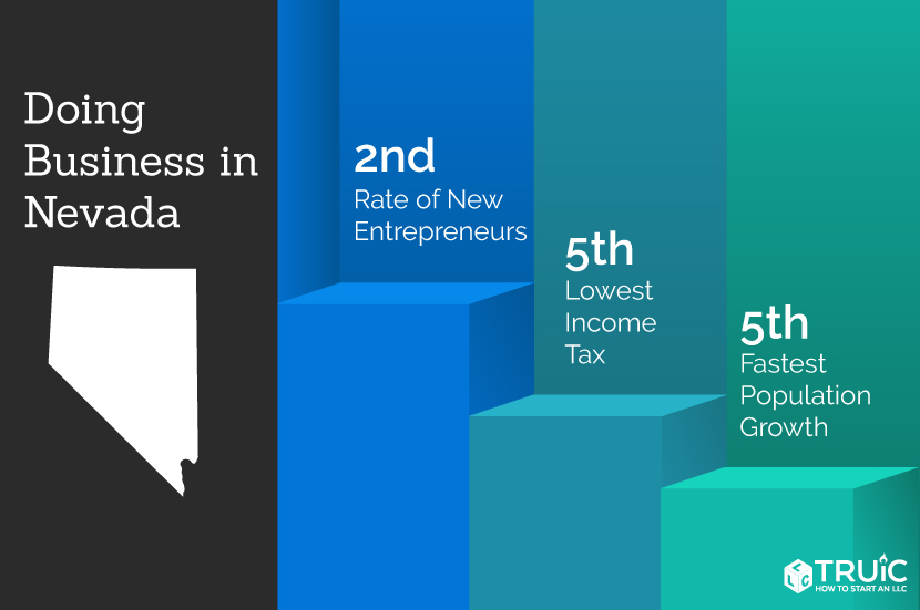 Nevada rankings: 1st, lowest income tax; 7th, economic growth prospects; 3rd, entrepreneurship