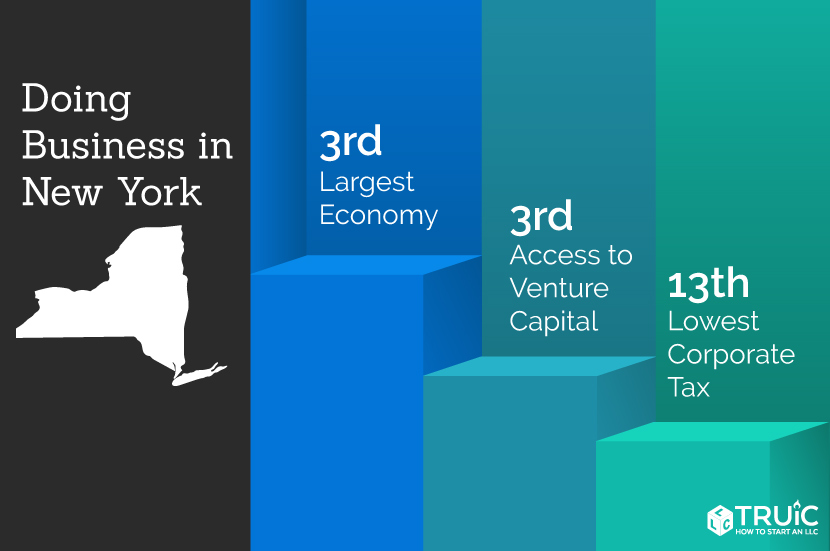 New York rankings: 3rd, access to venture capital; 3rd, largest economy; 7th, lowest corporate taxes