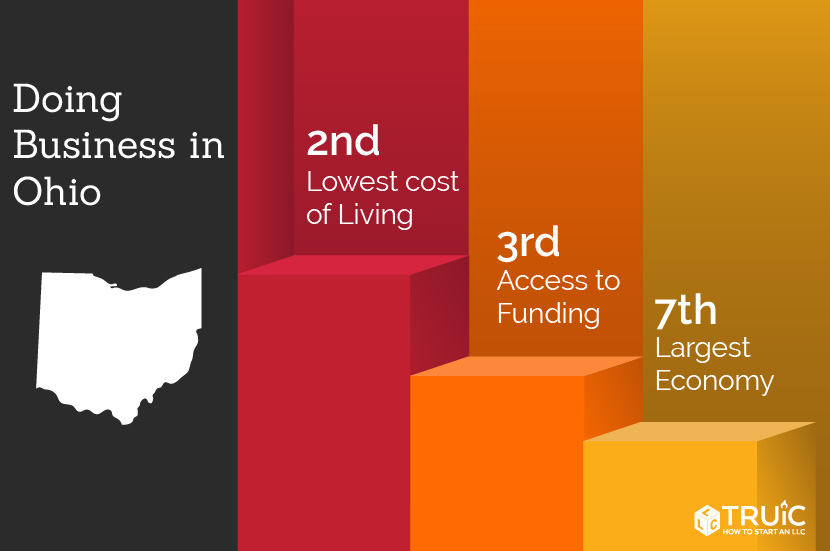 Ohio rankings: 3rd, access to funding; 12th, ease of doing business; 11th, business survival rate