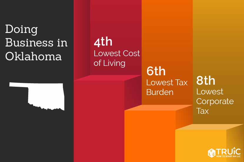 Oklahoma rankings: 5th, lowest business costs; 5th, cost of living; 6th, lowest tax burden