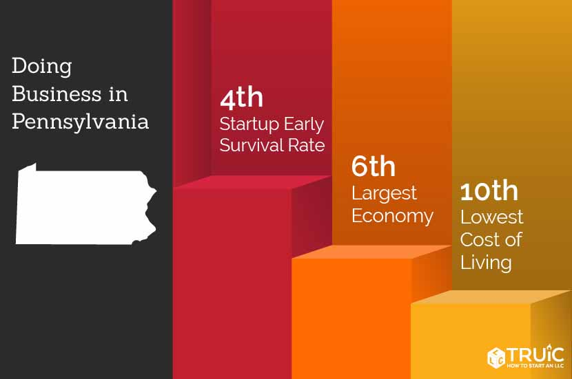 Pennsylvania rankings: 4th, business survival rate; 6th, largest economy; 9th, access to venture capital