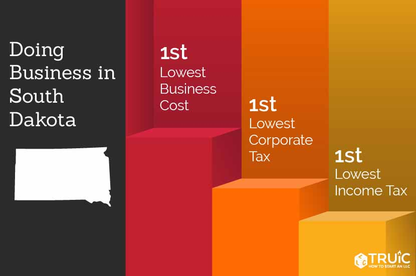 South Dakota rankings: 1st, lowest business costs; 5th, quality of life; 5th, lowest tax burden