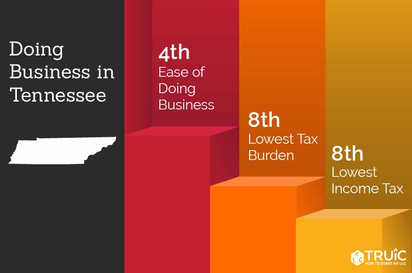 Tennessee rankings: 5th, economic climate; 8th, ease of doing business; 8th, lowest tax burden