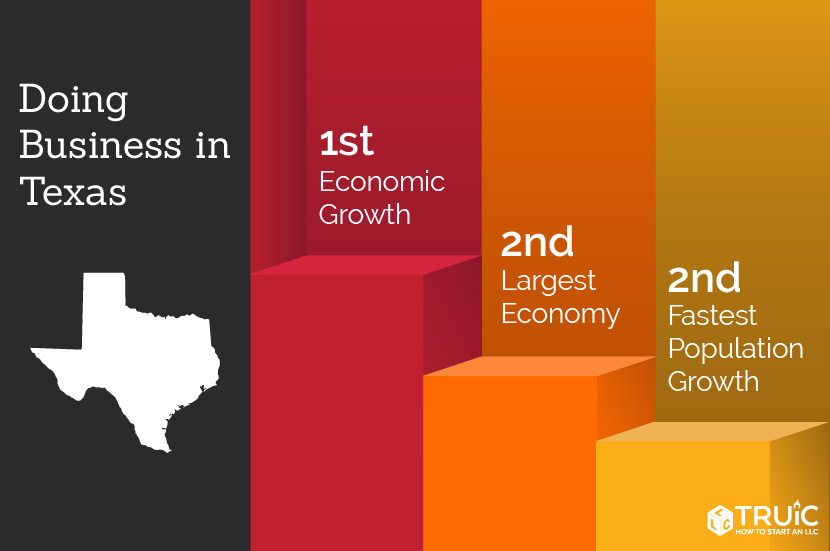 Texas rankings: 1st, economic climate; 6th, lowest income taxes; 3rd, lowest business costs
