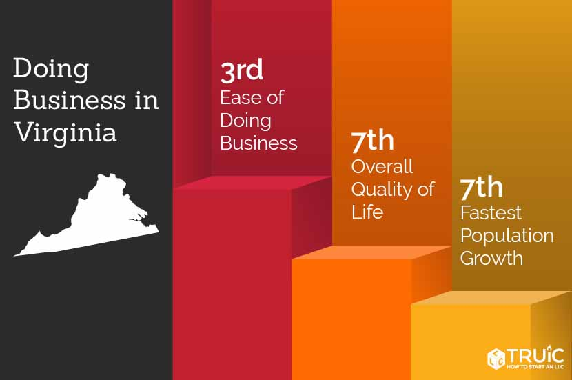 Virginia rankings: 2nd, ease of doing business; 6th, economic climate; 5th, entrepreneurship