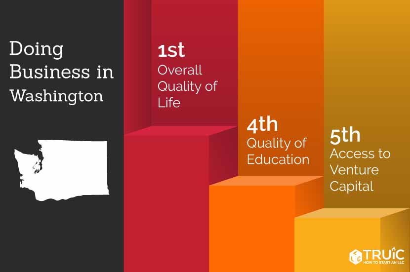 Washington rankings: 5th, access to funding; 6th, economic climate; 6th, lowest income taxes