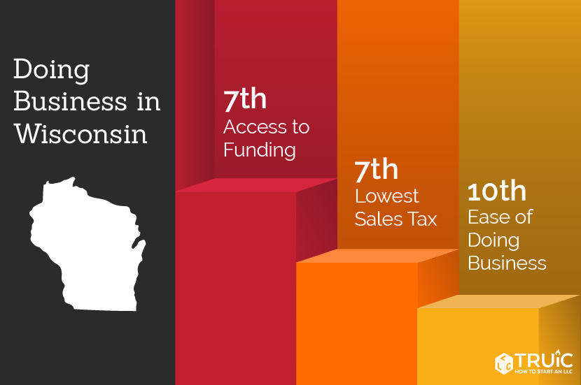 Wisconsin rankings: 3rd, quality of life; 7th, lowest sales tax; 10th, best access to funding
