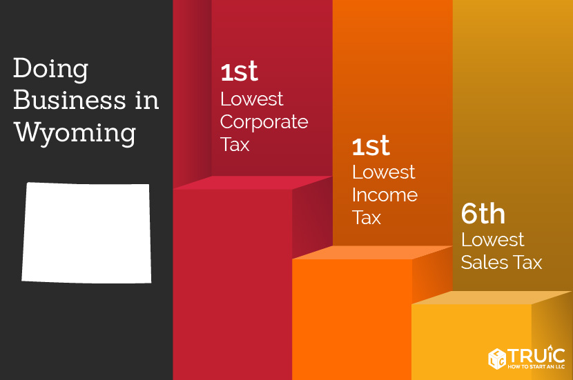 Wyoming rankings: 1st, lowest income taxes; 14th, entrepreneurship; 1st, lowest corporate taxes