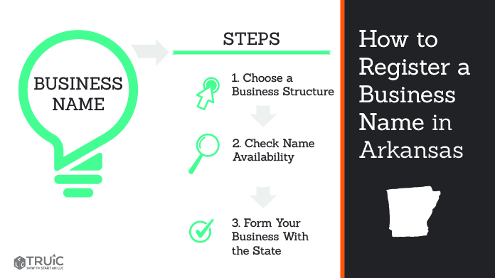 Graphic showing how to register your business name in Arkansas.