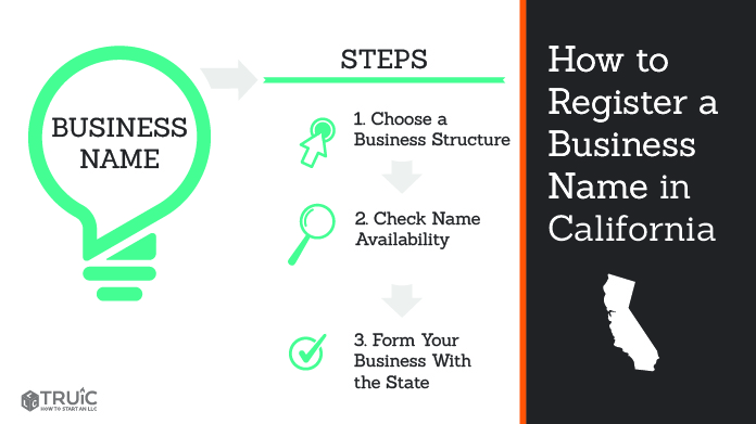 Graphic showing how to register your business name in California.