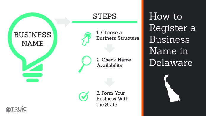 Graphic showing how to register your business name in Delaware.