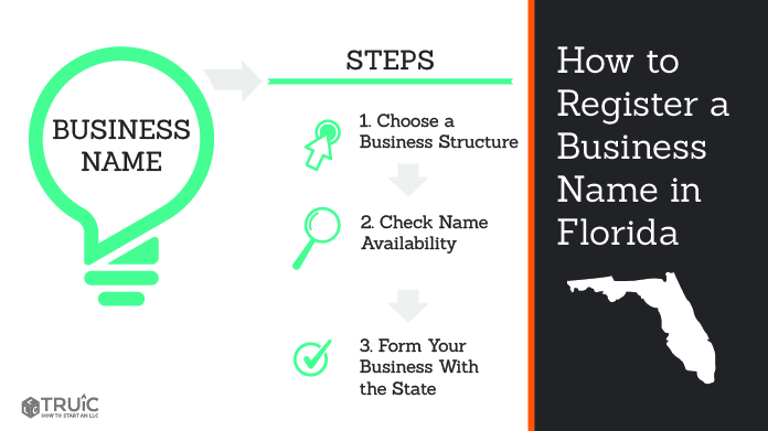 Graphic showing how to register your business name in Florida