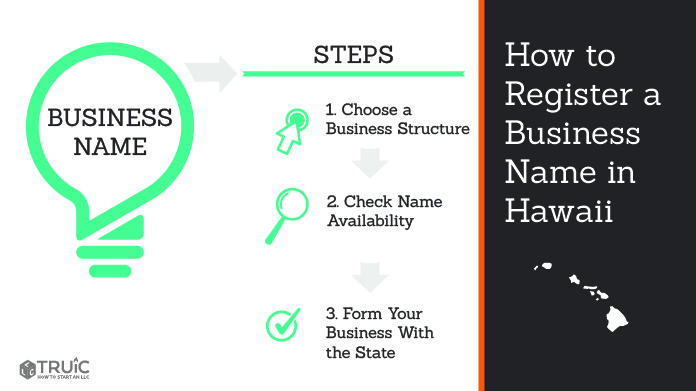Graphic showing how to register your business name in Hawaii.