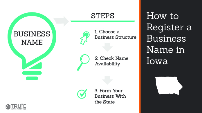 Graphic showing how to register your business name in Iowa.