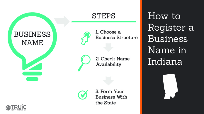 Graphic showing how to register your business name in Indiana.