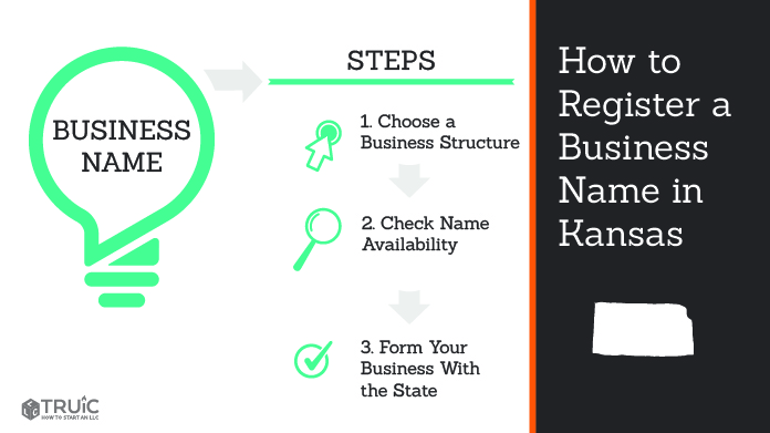 Graphic showing how to register your business name in Kansas.