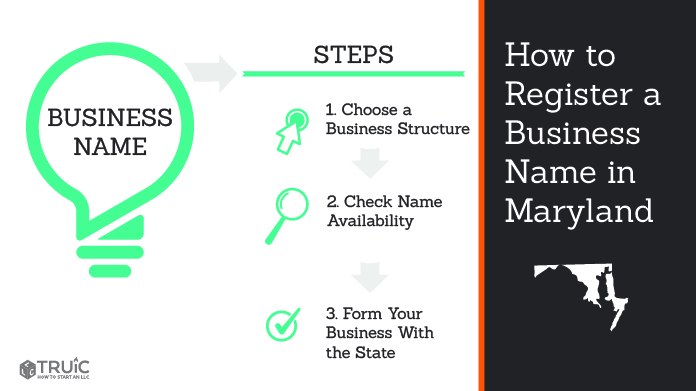 Graphic showing how to register your business name in Maryland.